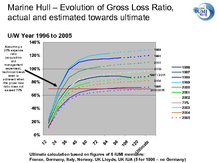 Marine Hull – Evolution of Gross Loss Ratio, actual and estimated towards ultimate U/W