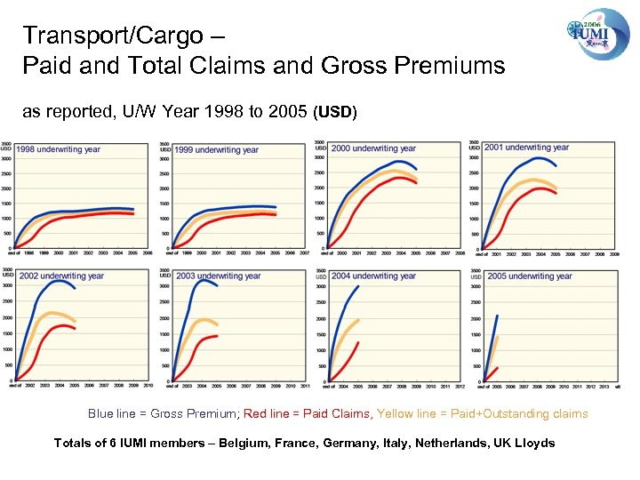 Transport/Cargo – Paid and Total Claims and Gross Premiums as reported, U/W Year 1998