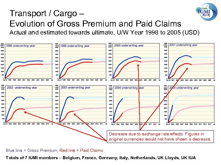 Transport / Cargo – Evolution of Gross Premium and Paid Claims Actual and estimated