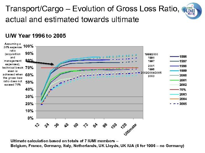 Transport/Cargo – Evolution of Gross Loss Ratio, actual and estimated towards ultimate U/W Year