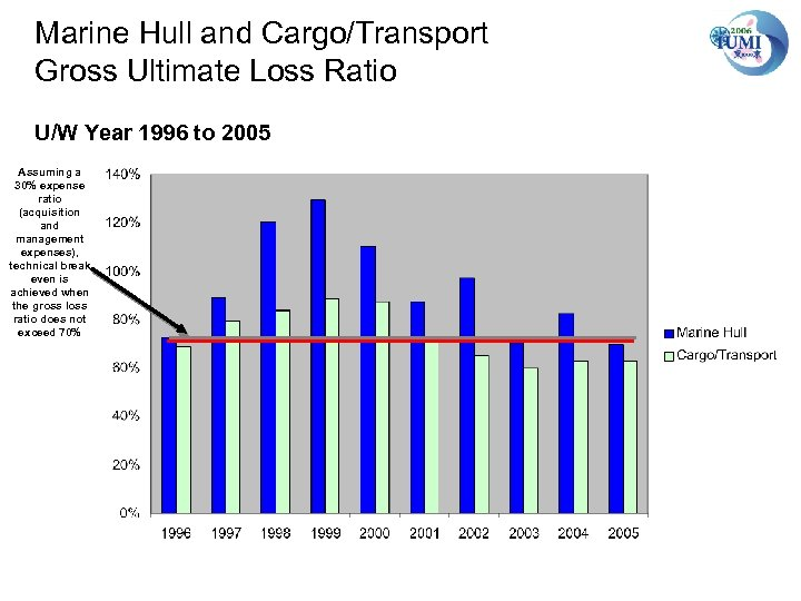 Marine Hull and Cargo/Transport Gross Ultimate Loss Ratio U/W Year 1996 to 2005 Assuming