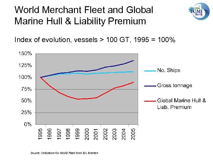 World Merchant Fleet and Global Marine Hull & Liability Premium Index of evolution, vessels