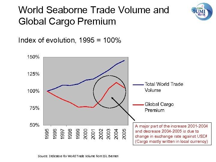 World Seaborne Trade Volume and Global Cargo Premium Index of evolution, 1995 = 100%