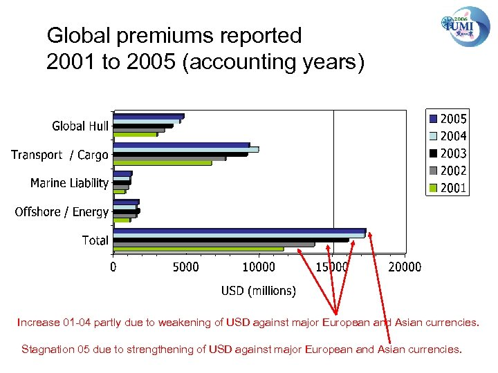 Global premiums reported 2001 to 2005 (accounting years) Increase 01 -04 partly due to