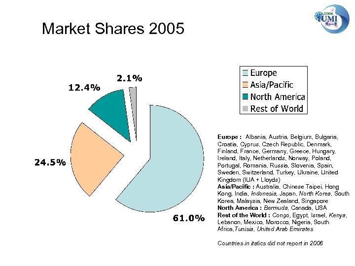 Market Shares 2005 Europe : Albania, Austria, Belgium, Bulgaria, Croatia, Cyprus, Czech Republic, Denmark,