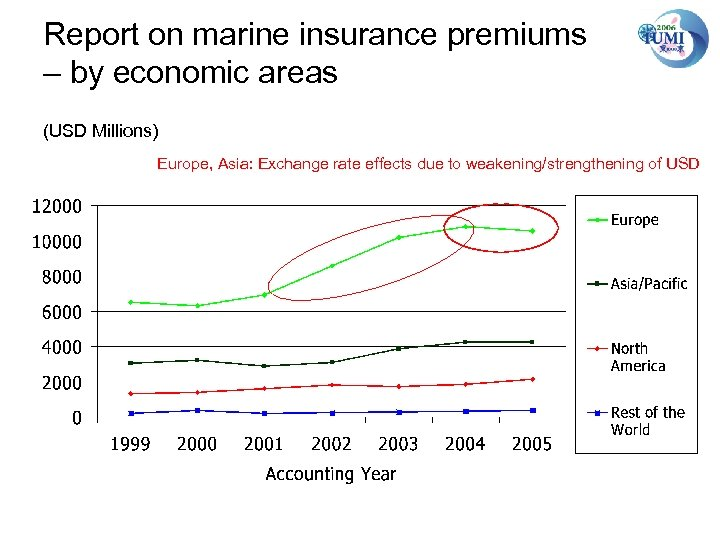 Report on marine insurance premiums – by economic areas (USD Millions) Europe, Asia: Exchange