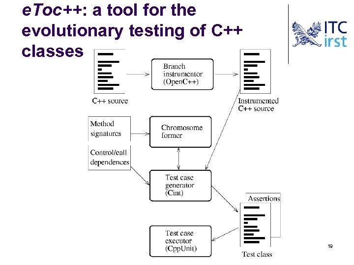 e. Toc++: a tool for the evolutionary testing of C++ classes 19
