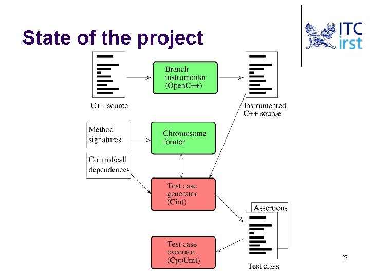 State of the project 23