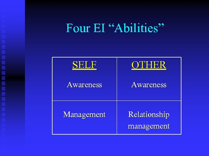 "Four EI ""Abilities"" SELF OTHER Awareness Management Relationship management"