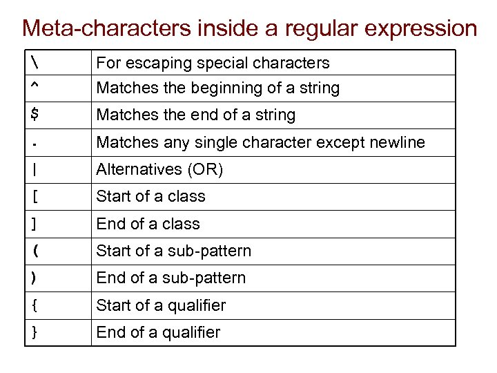 Meta-characters inside a regular expression  ^ For escaping special characters Matches the beginning