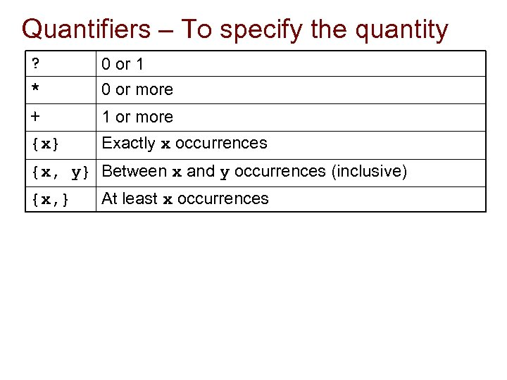 Quantifiers – To specify the quantity ? * 0 or 1 0 or more