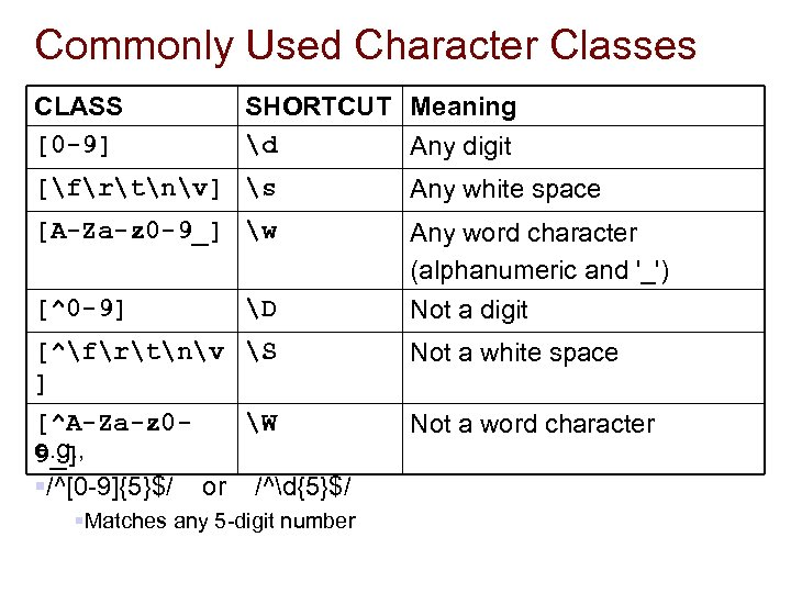 Commonly Used Character Classes CLASS [0 -9] SHORTCUT Meaning d Any digit [frtnv] s