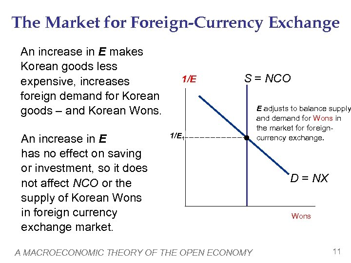 The Market for Foreign-Currency Exchange An increase in E makes Korean goods less expensive,