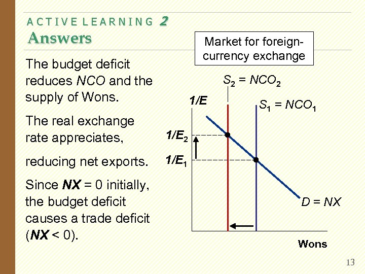 ACTIVE LEARNING Answers 2 Market foreigncurrency exchange The budget deficit reduces NCO and the