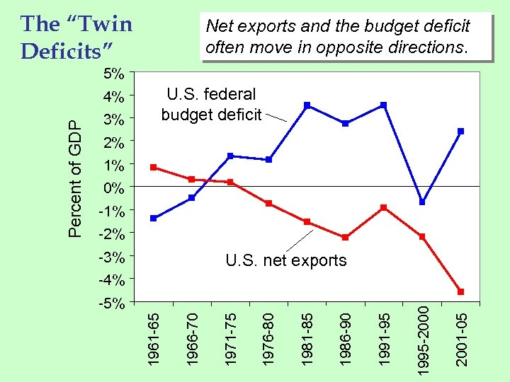 """The """"Twin Deficits"""" Net exports and the budget deficit often move in opposite directions."""