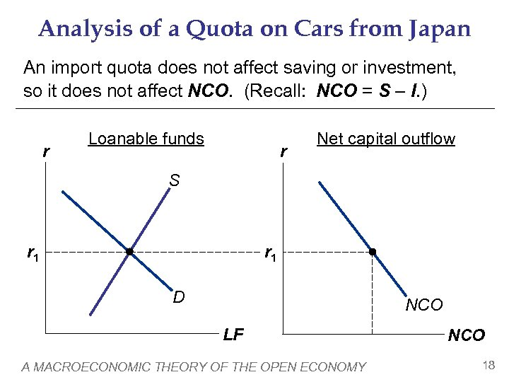 Analysis of a Quota on Cars from Japan An import quota does not affect