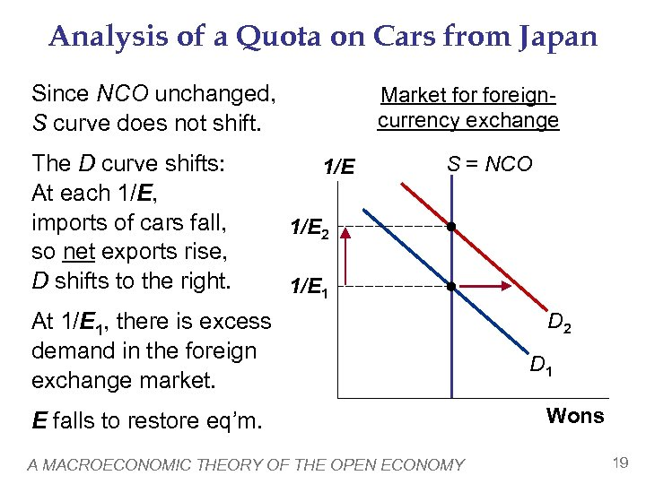 Analysis of a Quota on Cars from Japan Since NCO unchanged, S curve does