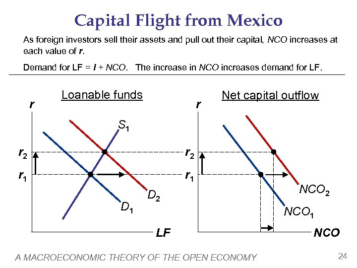 Capital Flight from Mexico As foreign investors sell their assets and pull out their