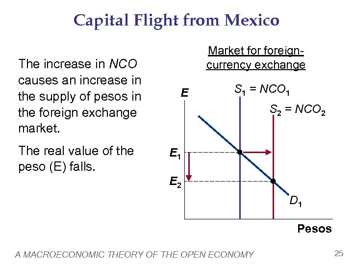 Capital Flight from Mexico The increase in NCO causes an increase in the supply