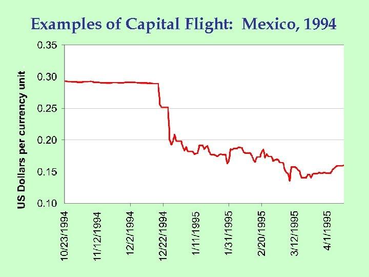 Examples of Capital Flight: Mexico, 1994