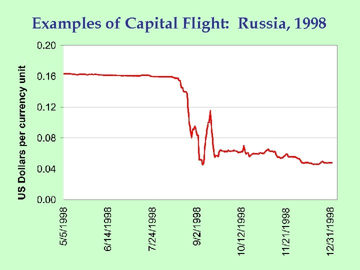 Examples of Capital Flight: Russia, 1998