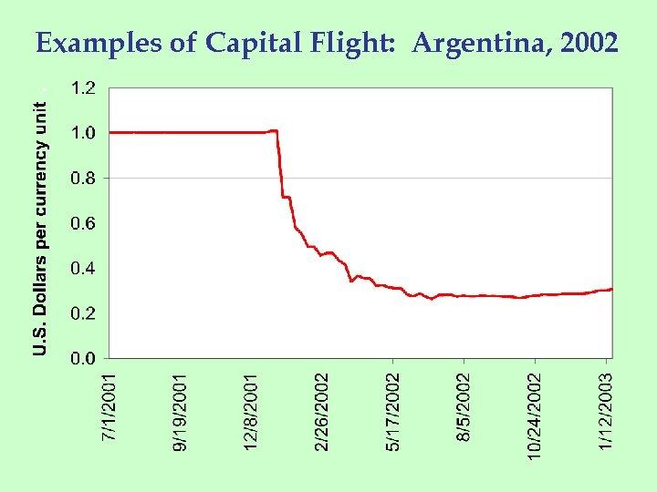 Examples of Capital Flight: Argentina, 2002