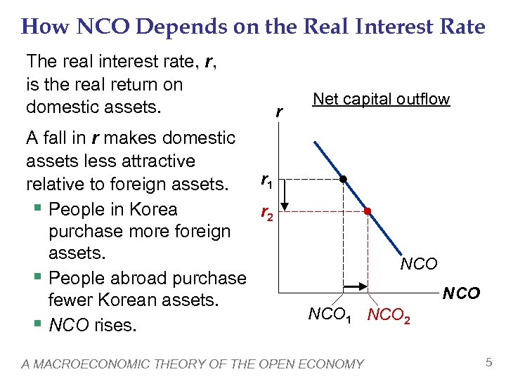 How NCO Depends on the Real Interest Rate The real interest rate, r, is