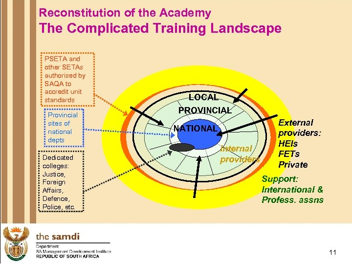 Reconstitution of the Academy The Complicated Training Landscape PSETA and other SETAs authorised by