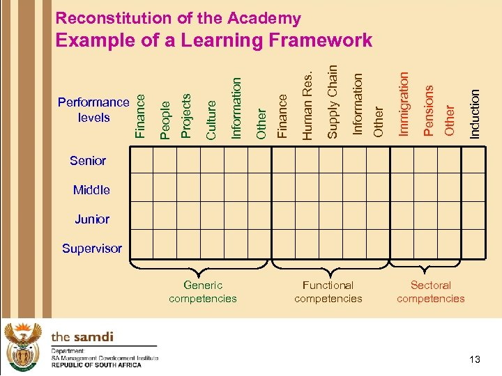 Reconstitution of the Academy Induction Other Pensions Immigration Other Information Supply Chain Human Res.