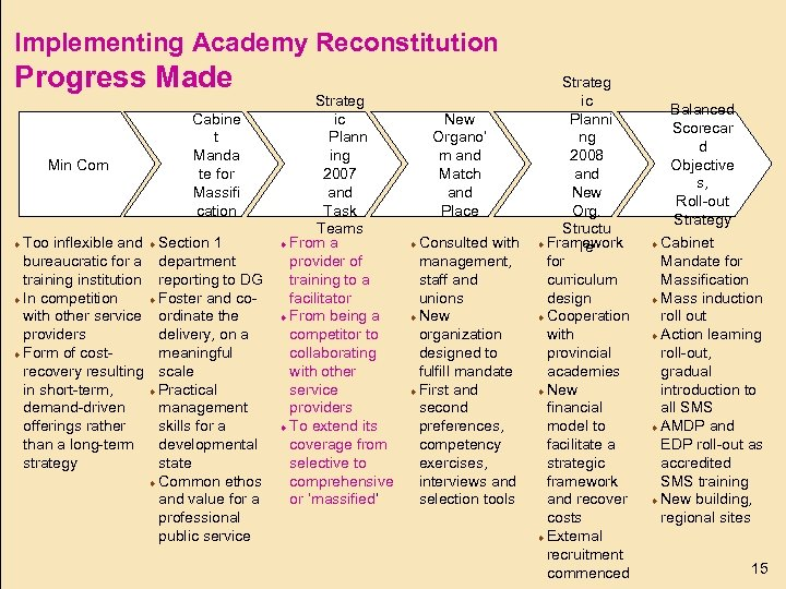 Implementing Academy Reconstitution Progress Made Min Com ¨ Too inflexible and bureaucratic for a