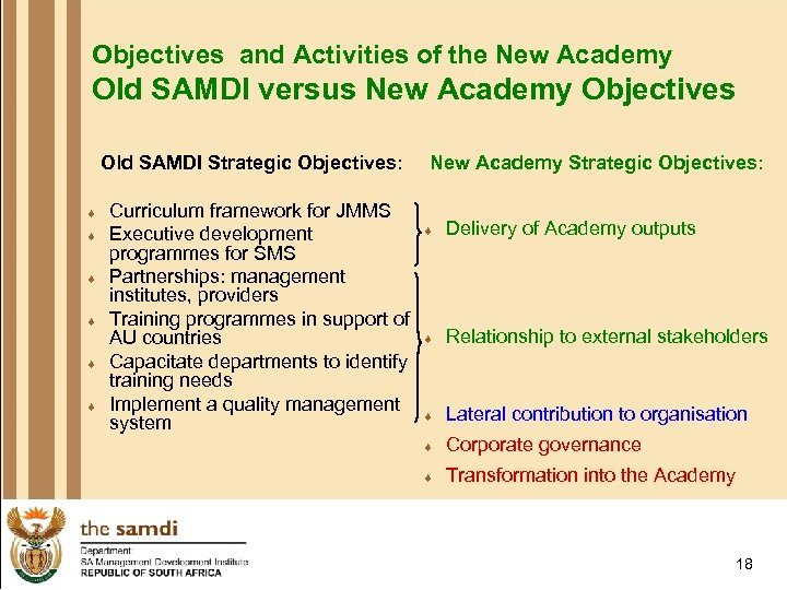 Objectives and Activities of the New Academy Old SAMDI versus New Academy Objectives Old