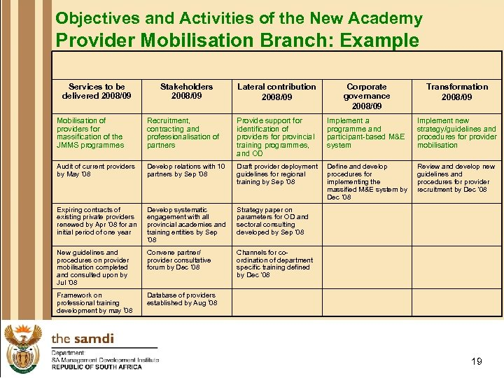 Objectives and Activities of the New Academy Provider Mobilisation Branch: Example Services to be