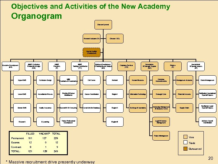 Objectives and Activities of the New Academy Organogram Director-General Personal Assistant: DG Director: ODG