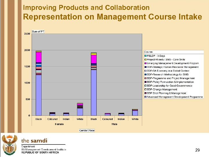 Improving Products and Collaboration Representation on Management Course Intake 29