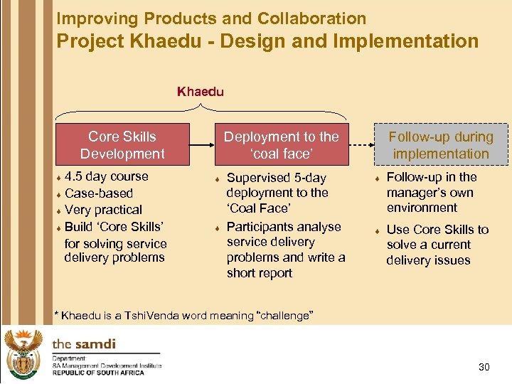 Improving Products and Collaboration Project Khaedu - Design and Implementation Khaedu Core Skills Development