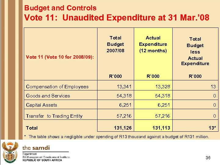Budget and Controls Vote 11: Unaudited Expenditure at 31 Mar. ' 08 Total Budget