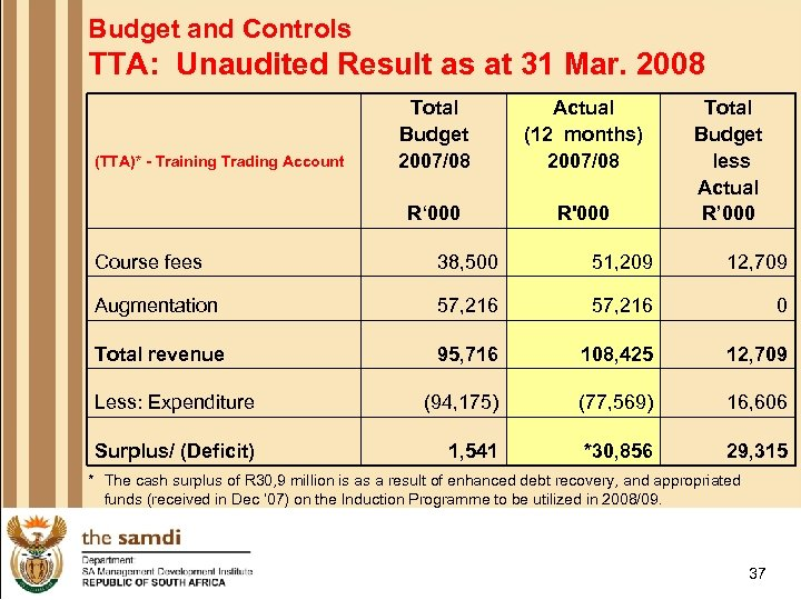 Budget and Controls TTA: Unaudited Result as at 31 Mar. 2008 Actual (12 months)