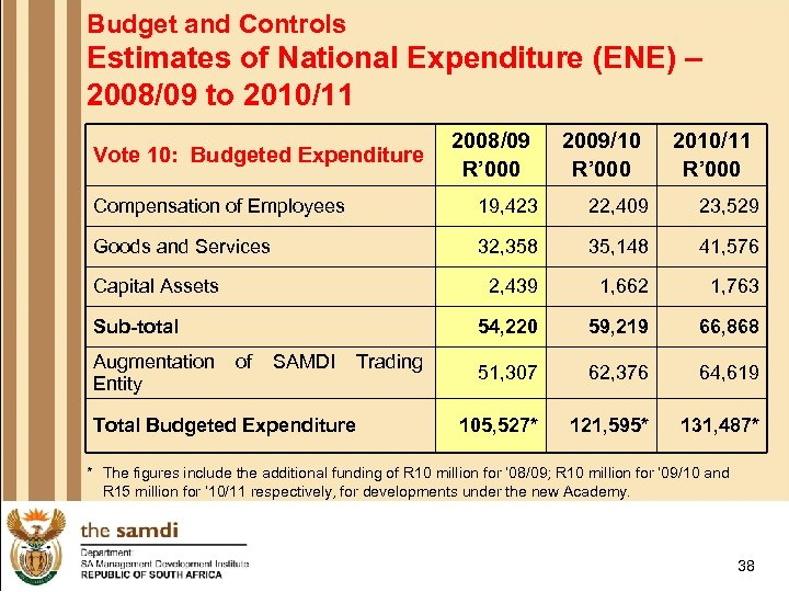 Budget and Controls Estimates of National Expenditure (ENE) – 2008/09 to 2010/11 Vote 10:
