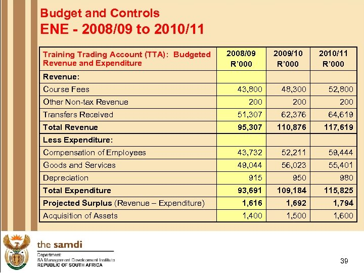 Budget and Controls ENE - 2008/09 to 2010/11 Training Trading Account (TTA): Budgeted Revenue