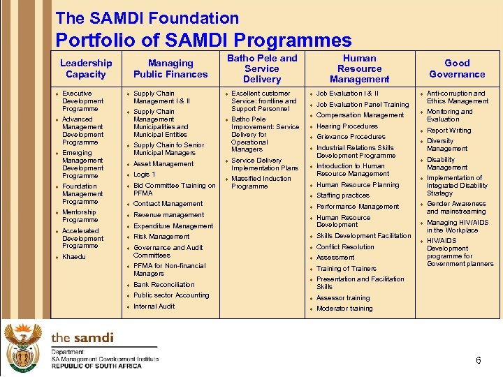 The SAMDI Foundation Portfolio of SAMDI Programmes Leadership Capacity ¨ ¨ ¨ ¨ Executive