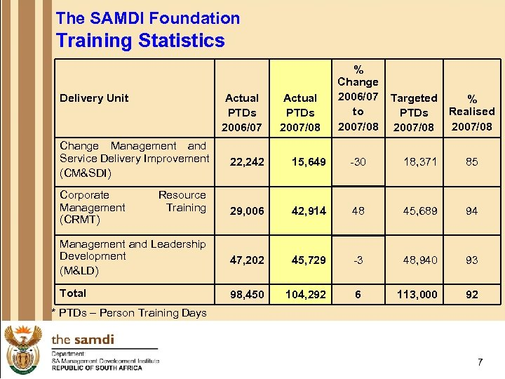 The SAMDI Foundation Training Statistics Delivery Unit Actual PTDs 2006/07 Actual PTDs 2007/08 %