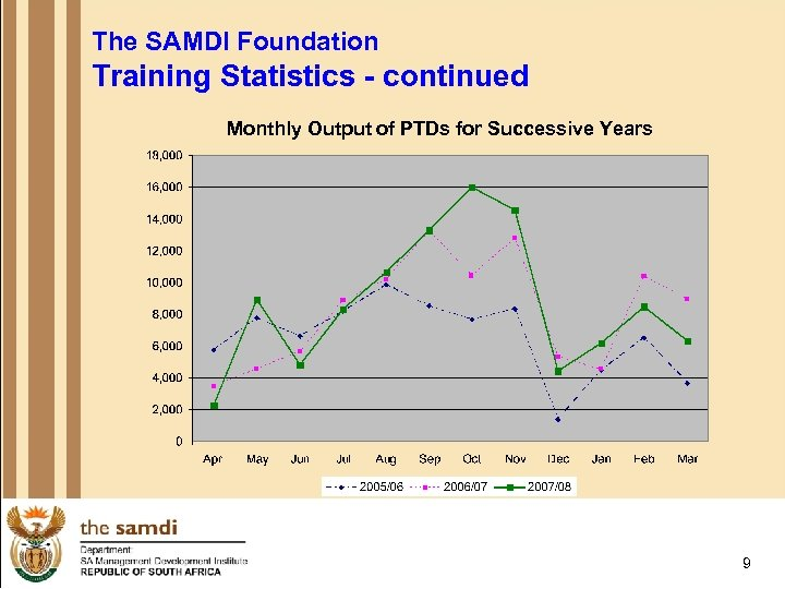 The SAMDI Foundation Training Statistics - continued Monthly Output of PTDs for Successive Years