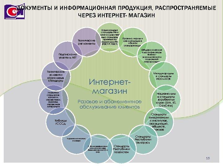 ДОКУМЕНТЫ И ИНФОРМАЦИОННАЯ ПРОДУКЦИЯ, РАСПРОСТРАНЯЕМЫЕ ЧЕРЕЗ ИНТЕРНЕТ- МАГАЗИН Технические регламенты Национальные стандарты РФ и