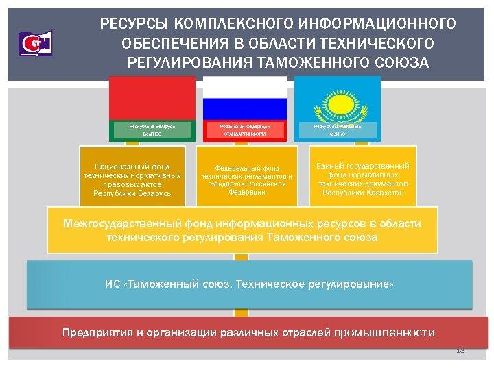РЕСУРСЫ КОМПЛЕКСНОГО ИНФОРМАЦИОННОГО ОБЕСПЕЧЕНИЯ В ОБЛАСТИ ТЕХНИЧЕСКОГО РЕГУЛИРОВАНИЯ ТАМОЖЕННОГО СОЮЗА Республика Беларусь Российская Федерация