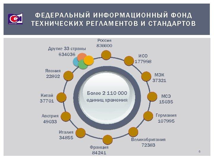 ФЕДЕРАЛЬНЫЙ ИНФОРМАЦИОННЫЙ ФОНД ТЕХНИЧЕСКИХ РЕГЛАМЕНТОВ И СТАНДАРТОВ Другие 33 страны 634036 Россия 836600 ИСО