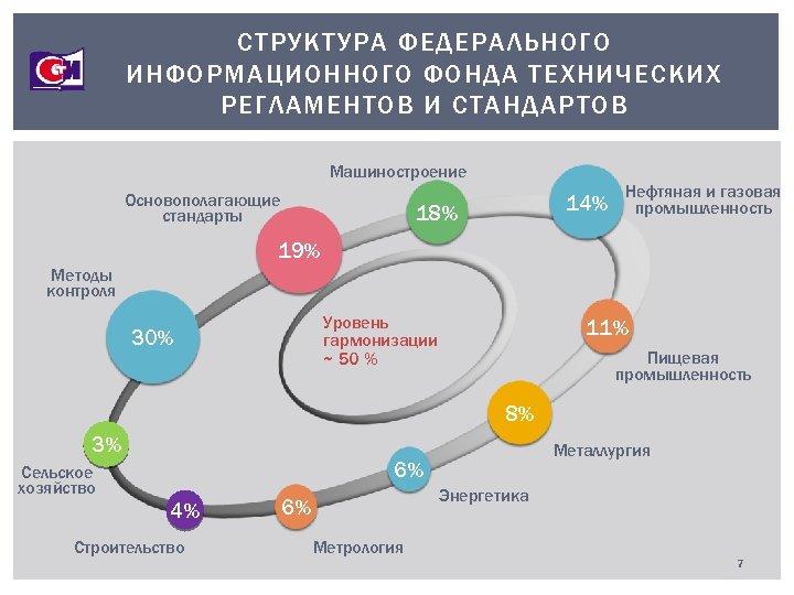 СТРУКТУРА ФЕДЕРАЛЬНОГО ИНФОРМАЦИОННОГО ФОНДА ТЕХНИЧЕСКИХ РЕГЛАМЕНТОВ И СТАНДАРТОВ Машиностроение Основополагающие стандарты 14% 18% Нефтяная