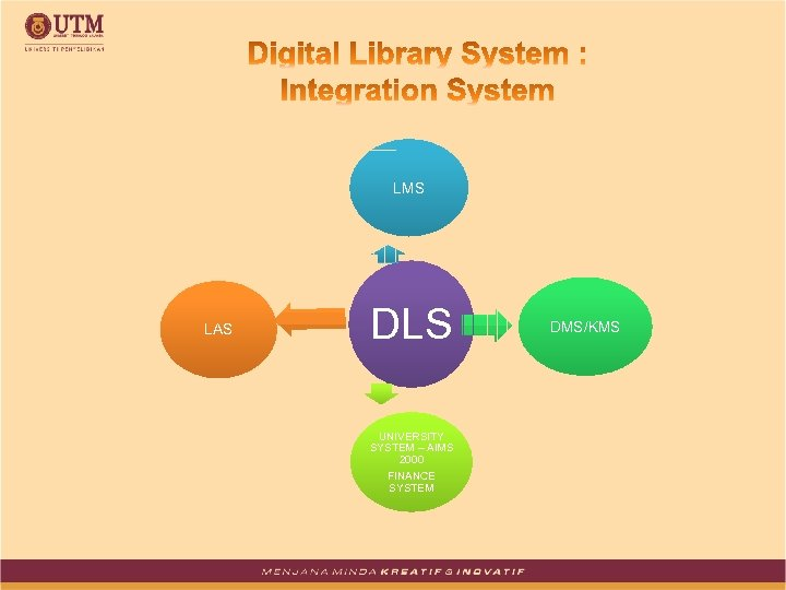 LMS LAS DLS UNIVERSITY SYSTEM – AIMS 2000 FINANCE SYSTEM DMS/KMS