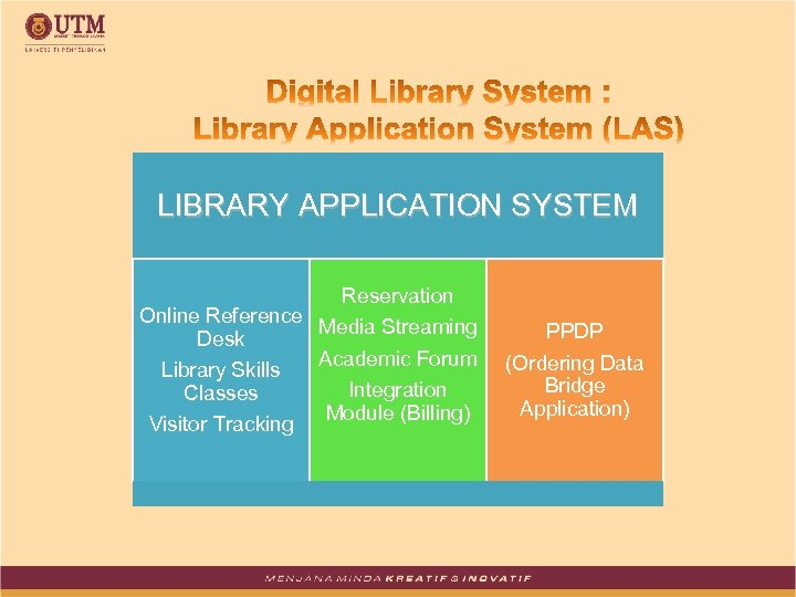 LIBRARY APPLICATION SYSTEM Reservation Online Reference Media Streaming Desk Academic Forum Library Skills Integration