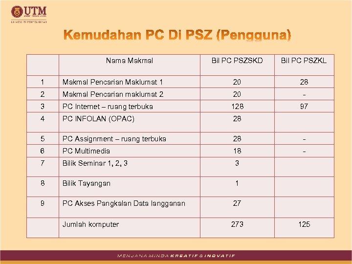Nama Makmal Bil PC PSZSKD Bil PC PSZKL 1 Makmal Pencarian Maklumat 1 20
