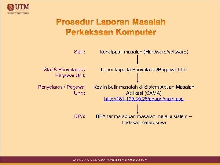 Staf : Kenalpasti masalah (Hardware/software) Staf & Penyelaras / Pegawai Unit: Lapor kepada Penyelaras/Pegawai